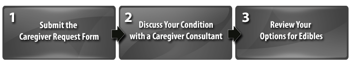 Caregiver Application Process